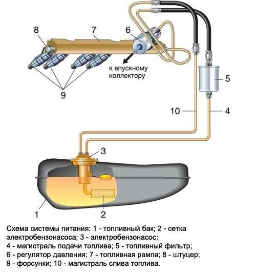 Диагностика бензонасоса на ВАЗ-2110/2112