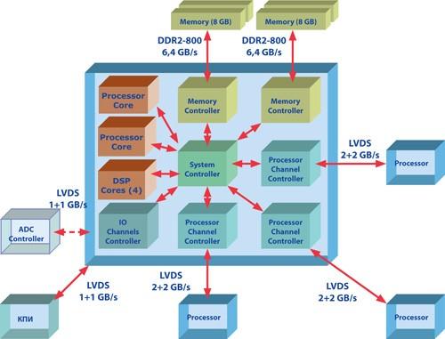 Самые качественные и лицензированные 6-ти ядерные процессоры