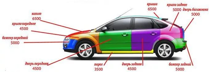 Прейскурант на ремонт автомобилей в СПб